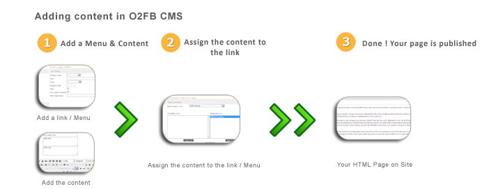 Content Creation Steps